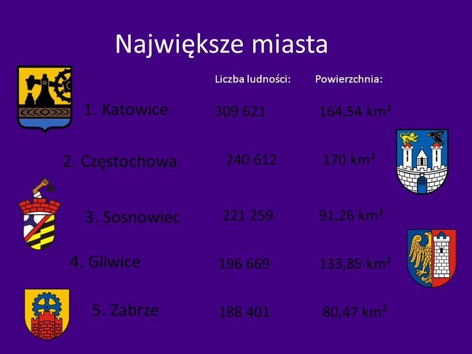 Największe miasta 1. Katowice Liczba ludności:Powierzchnia: 309 621164,54 km² 2. Częstochowa 240 612170 km² 3. Sosnowiec 221 25991,26 km² 4. Gliwice 1