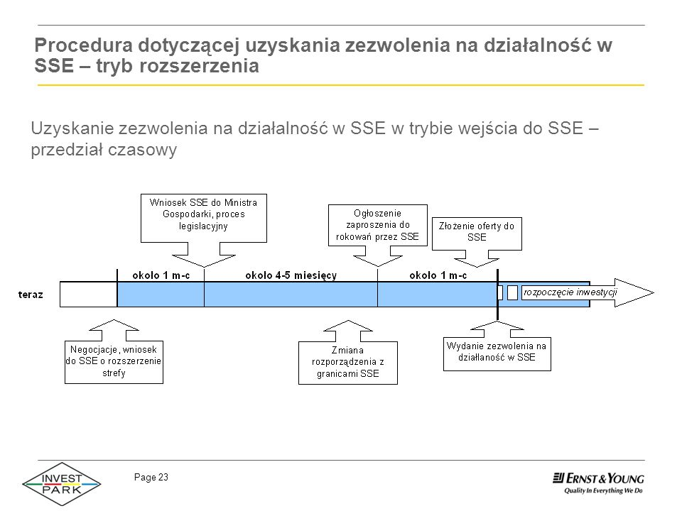 Page 23 Procedura dotyczącej uzyskania zezwolenia na działalność w SSE – tryb rozszerzenia Uzyskanie zezwolenia na działalność w SSE w trybie wejścia