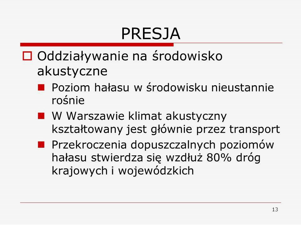 13 PRESJA Oddziaływanie na środowisko akustyczne Poziom hałasu w środowisku nieustannie rośnie W Warszawie klimat akustyczny kształtowany jest głównie