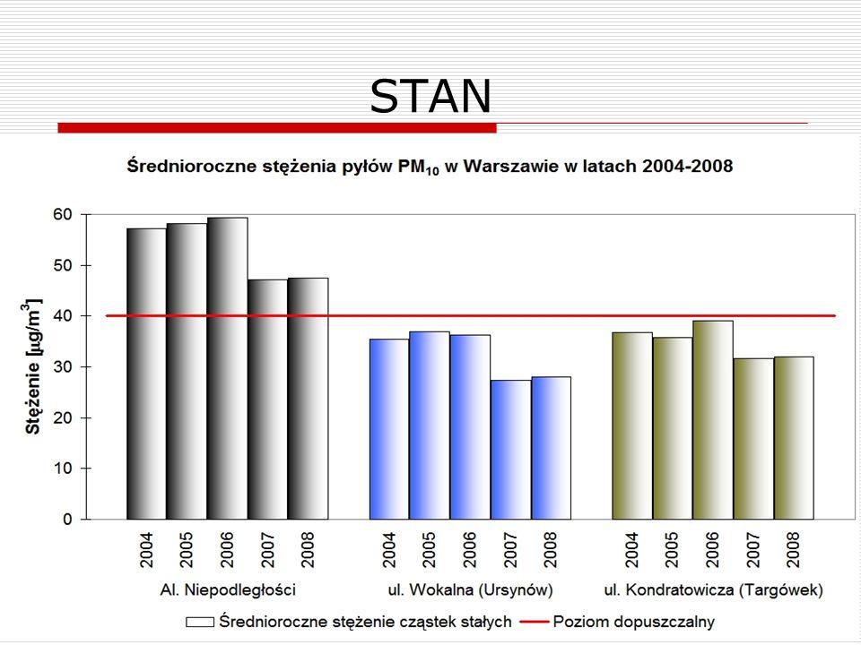 15 STAN Przekroczenia dopuszczalnych poziomów (stacja komunikacyjna) Średniorocznych wartości NO 2 i PM 10 54% ponad normę dla NO 2 20% ponad normę dl