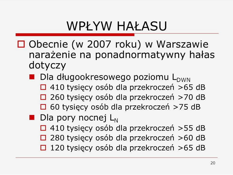 20 WPŁYW HAŁASU Obecnie (w 2007 roku) w Warszawie narażenie na ponadnormatywny hałas dotyczy Dla długookresowego poziomu L DWN 410 tysięcy osób dla pr