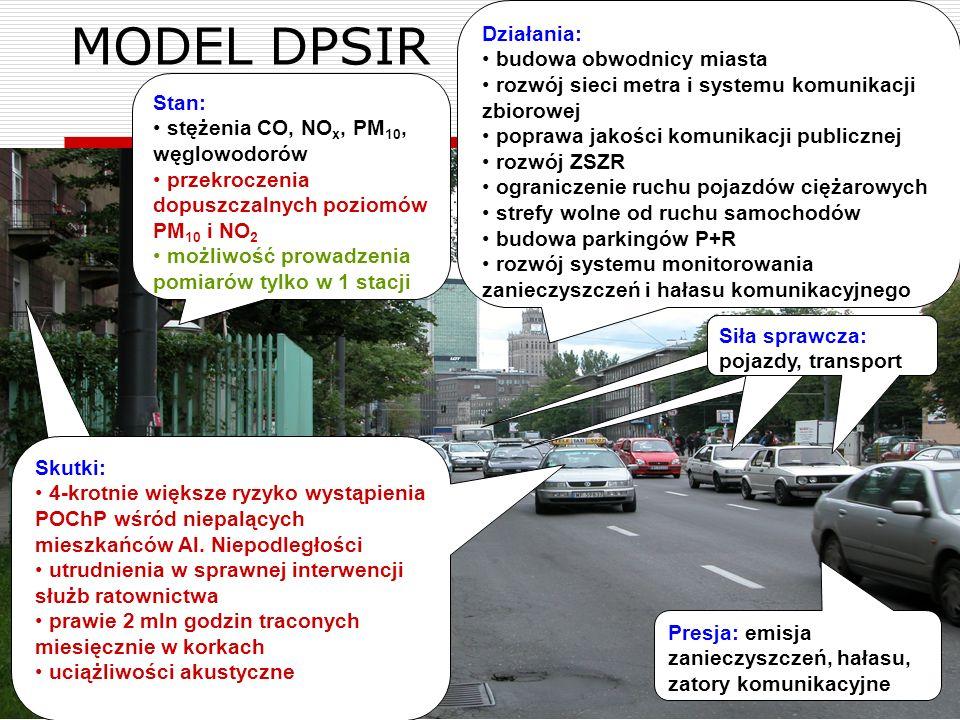26 MODEL DPSIR Presja: emisja zanieczyszczeń, hałasu, zatory komunikacyjne Siła sprawcza: pojazdy, transport Stan: stężenia CO, NO x, PM 10, węglowodo