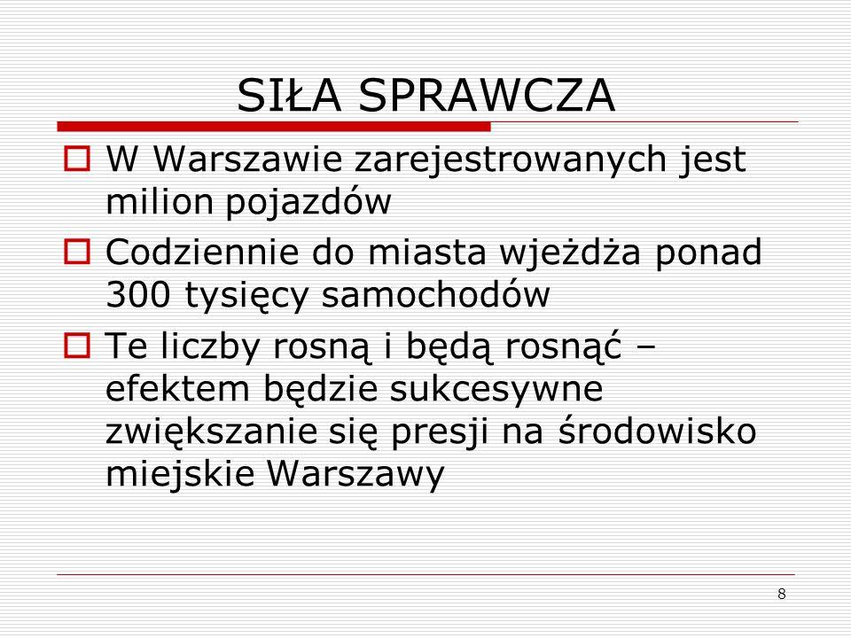 8 SIŁA SPRAWCZA W Warszawie zarejestrowanych jest milion pojazdów Codziennie do miasta wjeżdża ponad 300 tysięcy samochodów Te liczby rosną i będą ros