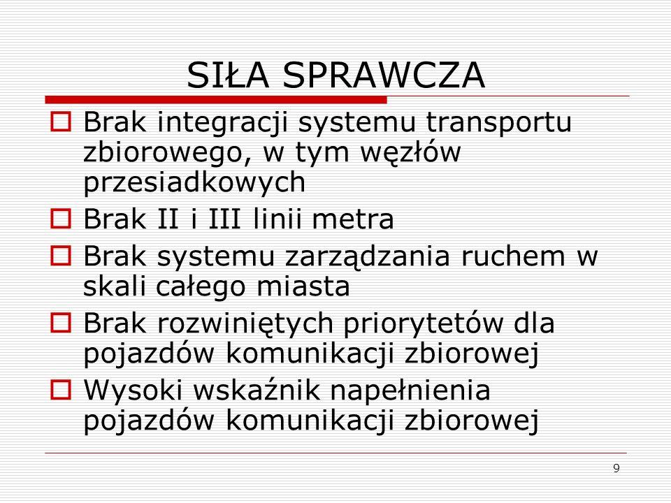 9 SIŁA SPRAWCZA Brak integracji systemu transportu zbiorowego, w tym węzłów przesiadkowych Brak II i III linii metra Brak systemu zarządzania ruchem w