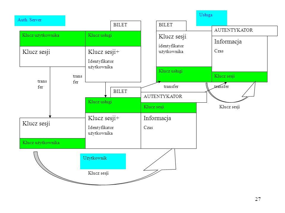 27 Klucz sesji Auth. Server Klucz użytkownika Klucz sesji+ Identyfikator użytkownika Klucz usługi Klucz sesji Klucz użytkownika Klucz sesji+ Identyfik