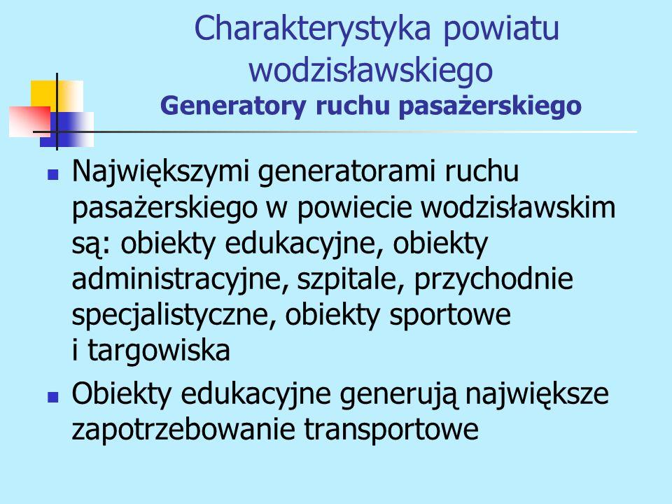 Największymi generatorami ruchu pasażerskiego w powiecie wodzisławskim są: obiekty edukacyjne, obiekty administracyjne, szpitale, przychodnie specjali