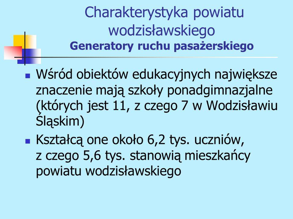 Wśród obiektów edukacyjnych największe znaczenie mają szkoły ponadgimnazjalne (których jest 11, z czego 7 w Wodzisławiu Śląskim) Kształcą one około 6,