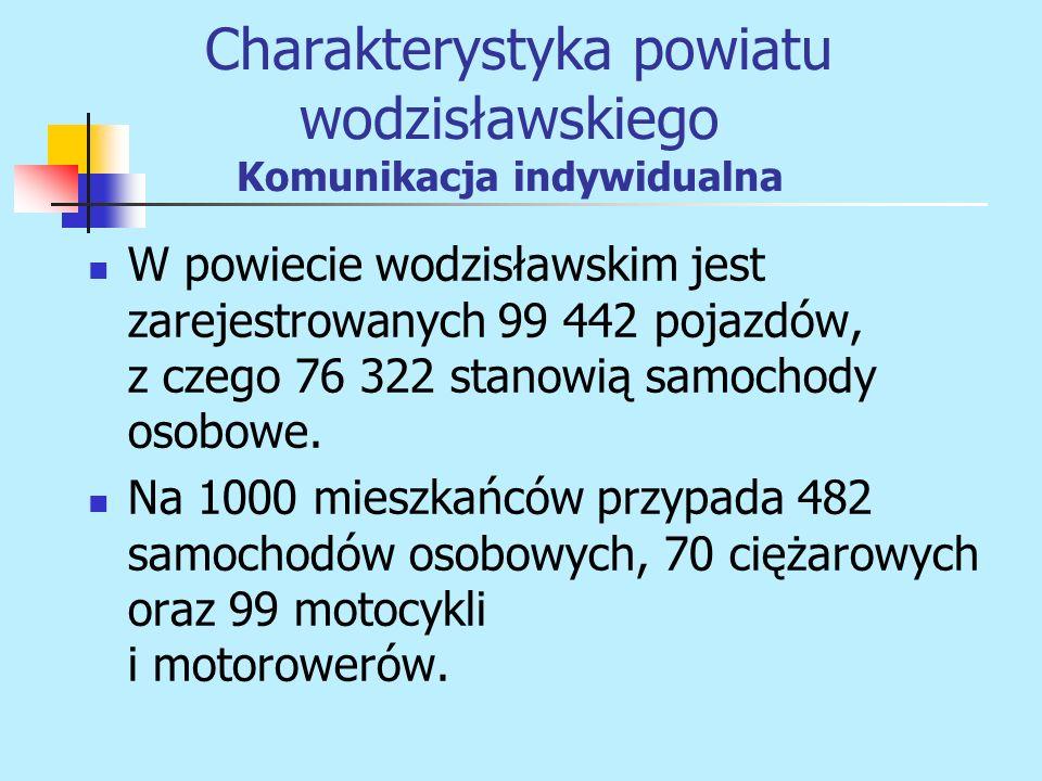 W powiecie wodzisławskim jest zarejestrowanych 99 442 pojazdów, z czego 76 322 stanowią samochody osobowe. Na 1000 mieszkańców przypada 482 samochodów