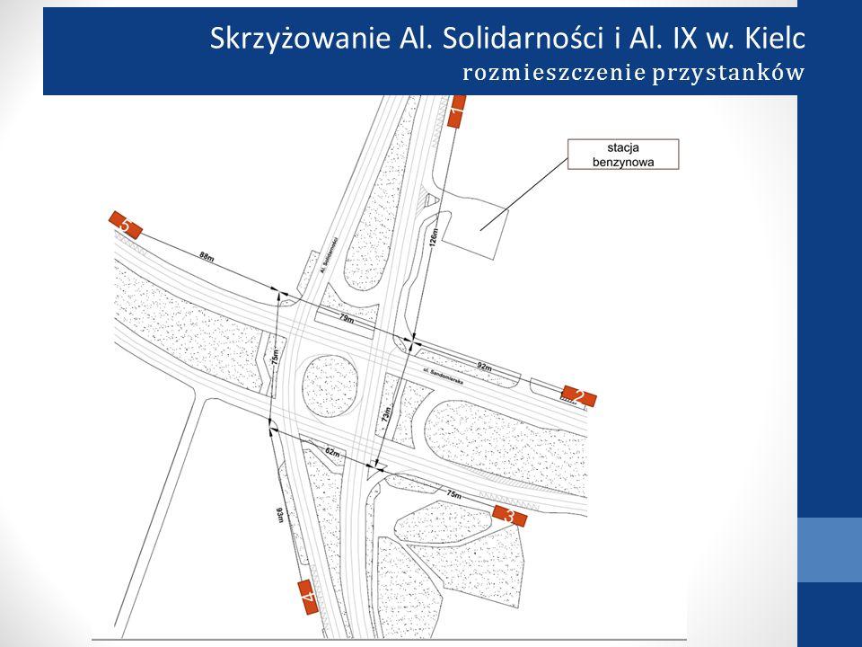 Skrzyżowanie Al. Solidarności i Al. IX w. Kielc rozmieszczenie przystanków