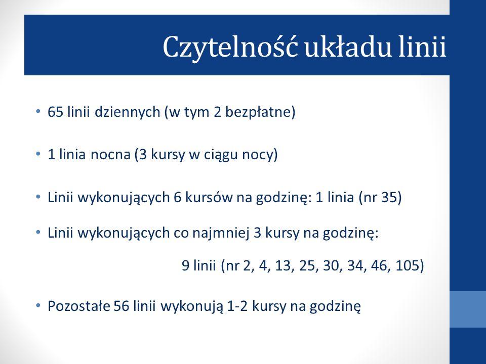 Czytelność układu linii 65 linii dziennych (w tym 2 bezpłatne) 1 linia nocna (3 kursy w ciągu nocy) Linii wykonujących 6 kursów na godzinę: 1 linia (n