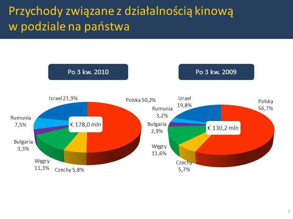 Przychody związane z działalnością kinową w podziale na państwa Po 3 kw.