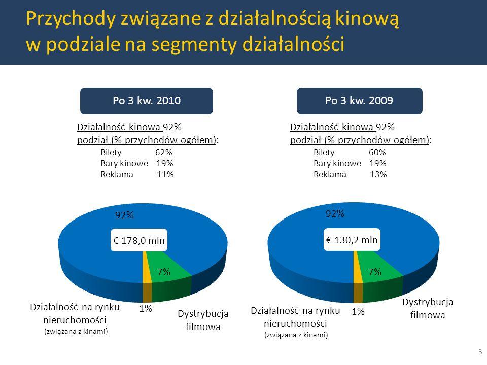 Przychody związane z działalnością kinową w podziale na segmenty działalności 3 Działalność na rynku nieruchomości (związana z kinami) Dystrybucja filmowa Działalność kinowa 92% podział (% przychodów ogółem): Bilety 62% Bary kinowe 19% Reklama 11% Działalność kinowa 92% podział (% przychodów ogółem): Bilety 60% Bary kinowe 19% Reklama 13% Dystrybucja filmowa Po 3 kw.