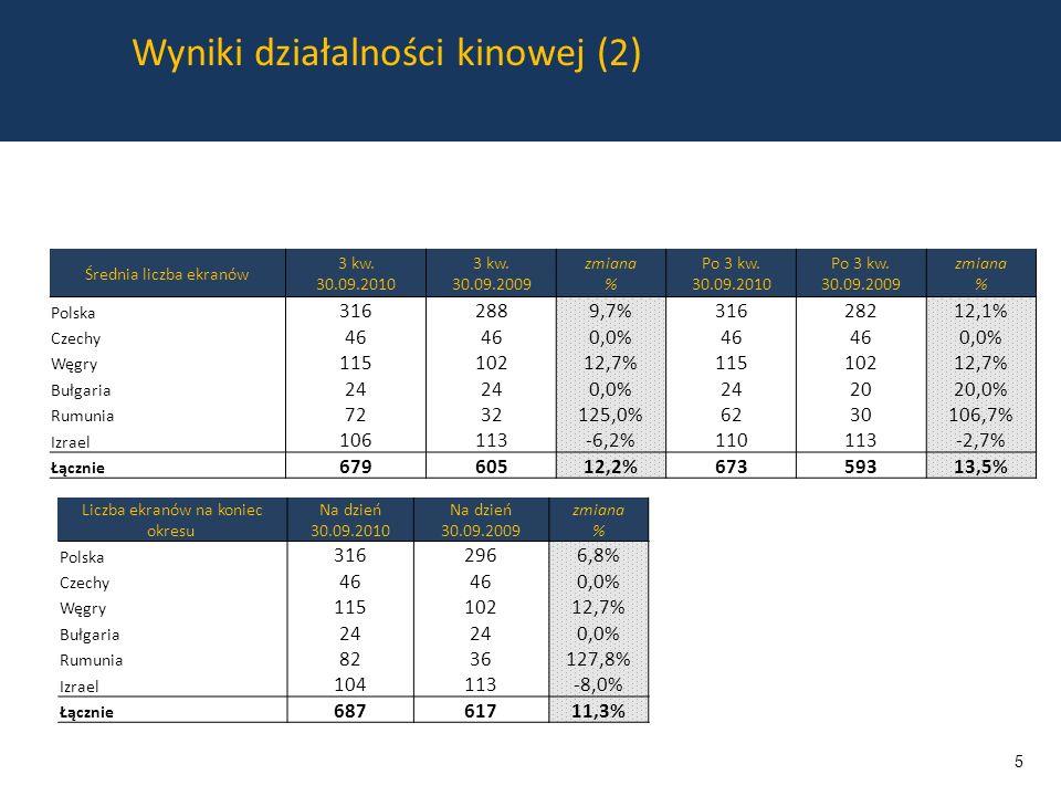 Wyniki działalności kinowej (2) Liczba ekranów na koniec okresu Na dzień 30.09.2010 Na dzień 30.09.2009 zmiana % Polska 3162966,8% Czechy 46 0,0% Węgry 11510212,7% Bułgaria 24 0,0% Rumunia 8236127,8% Izrael 104113-8,0% Łącznie 68761711,3% Średnia liczba ekranów 3 kw.