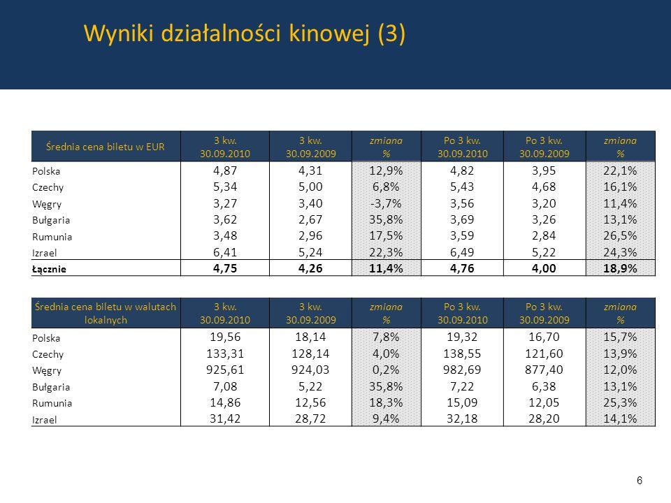 Wyniki działalności kinowej (3) Średnia cena biletu w EUR 3 kw.