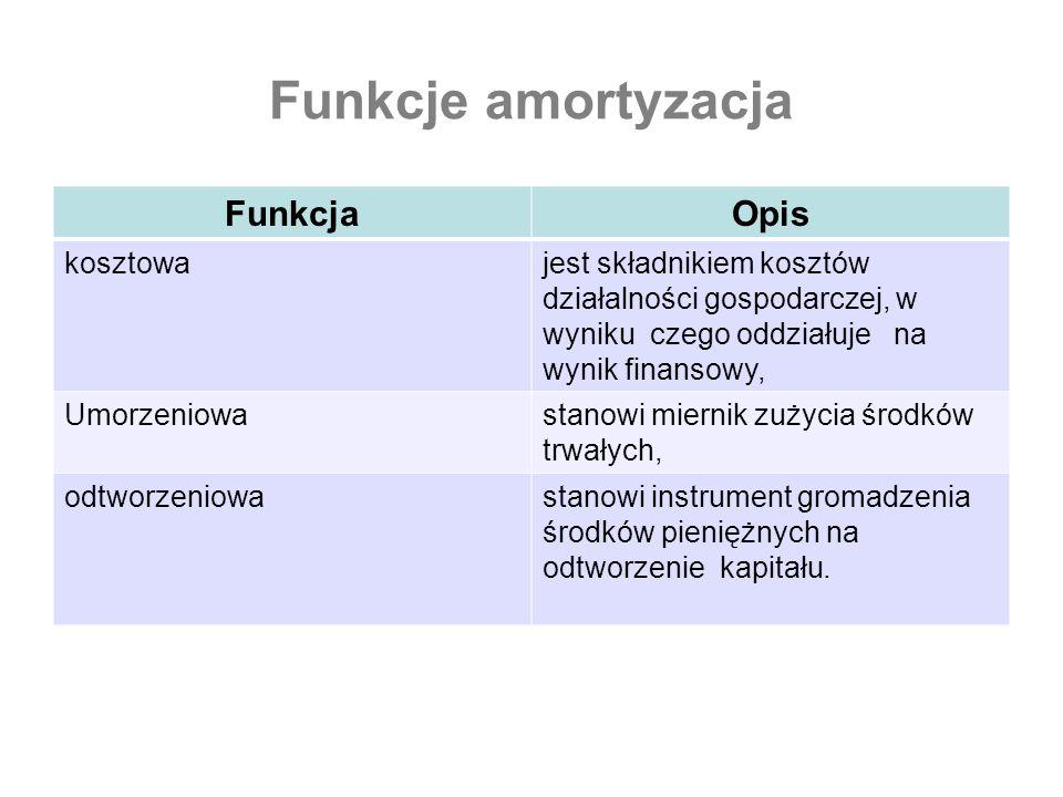 Funkcje amortyzacja FunkcjaOpis kosztowajest składnikiem kosztów działalności gospodarczej, w wyniku czego oddziałuje na wynik finansowy, Umorzeniowas