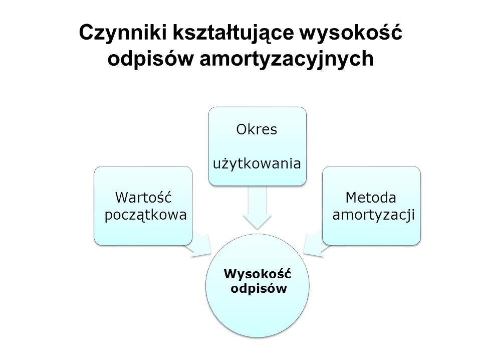 Czynniki kształtujące wysokość odpisów amortyzacyjnych Wysokość odpisów Wartość początkowa Okres użytkowania Metoda amortyzacji