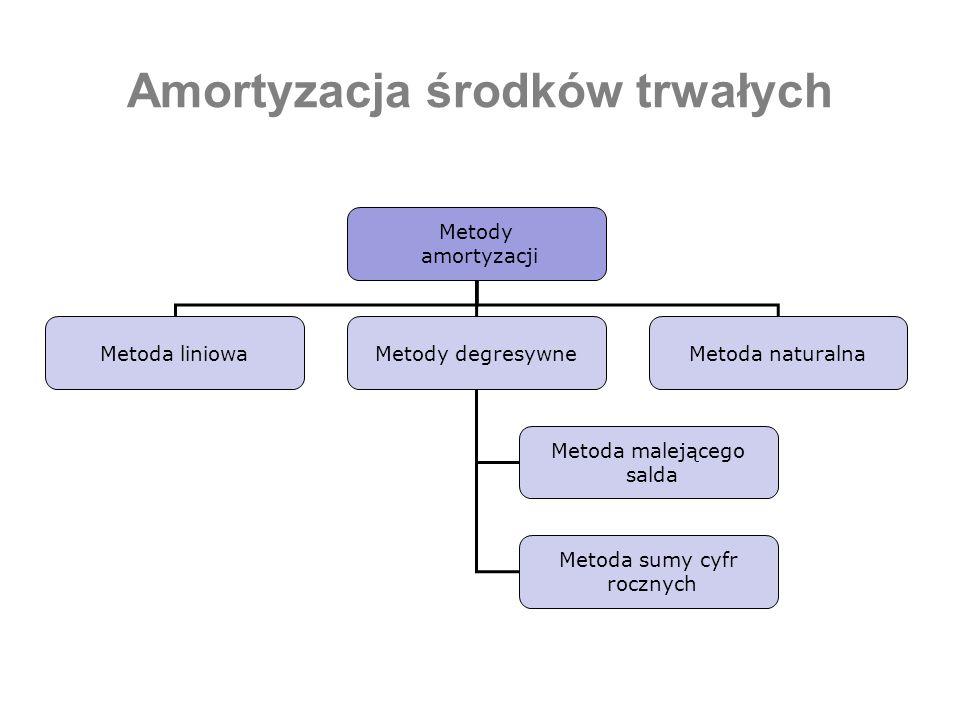 Amortyzacja środków trwałych Metody amortyzacji Metoda liniowaMetody degresywneMetoda naturalna Metoda malejącego salda Metoda sumy cyfr rocznych