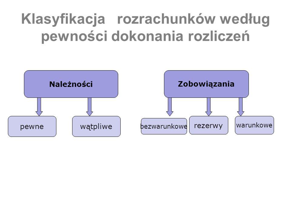 Klasyfikacja rozrachunków według pewności dokonania rozliczeń Należności Zobowiązania pewnewątpliwe rezerwy warunkowe bezwarunkowe