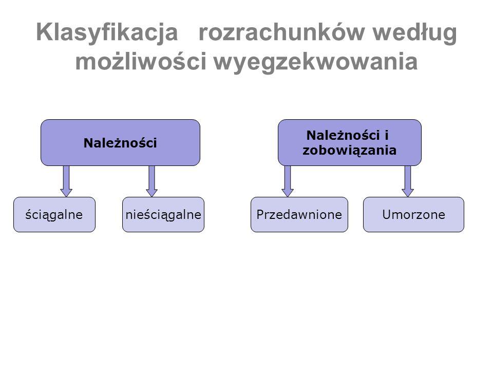 Klasyfikacja rozrachunków według możliwości wyegzekwowania Należności Należności i zobowiązania ściągalnenieściągalnePrzedawnioneUmorzone