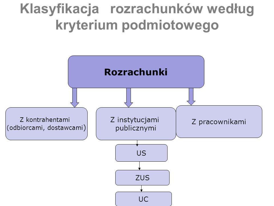 Klasyfikacja rozrachunków według kryterium podmiotowego Rozrachunki Z kontrahentami (odbiorcami, dostawcami ) Z pracownikami Z instytucjami publicznym