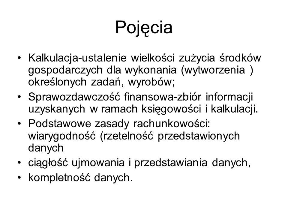 Konto księgowe Budowa konta, str.