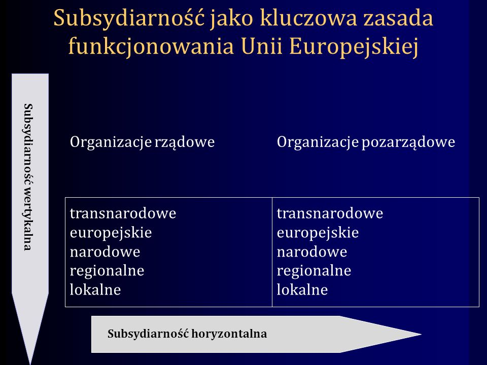 Subsydiarność jako kluczowa zasada funkcjonowania Unii Europejskiej Organizacje rządowe transnarodowe europejskie narodowe regionalne lokalne Organizacje pozarządowe transnarodowe europejskie narodowe regionalne lokalne Subsydiarność wertykalna Subsydiarność horyzontalna