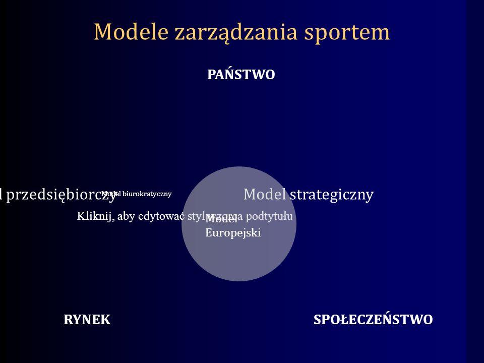 Kliknij, aby edytować styl wzorca podtytułu Model biurokratyczny Model przedsiębiorczyModel strategiczny PAŃSTWO RYNEKSPOŁECZEŃSTWO Modele zarządzania sportem Model Europejski