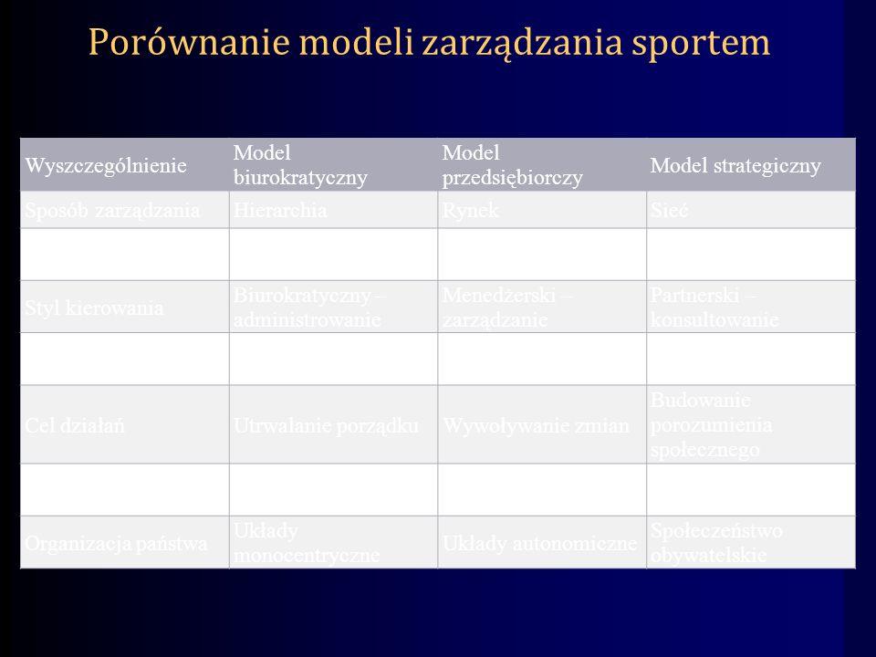 Porównanie modeli zarządzania sportem Wyszczególnienie Model biurokratyczny Model przedsiębiorczy Model strategiczny Sposób zarządzaniaHierarchiaRynekSieć Podstawa normatywna Prawo administracyjne KontraktyKonwencje Styl kierowania Biurokratyczny – administrowanie Menedżerski – zarządzanie Partnerski – konsultowanie Charakter relacji Dominacja i podporządkowanie Konkurencja i współpraca Równość i współzależność Cel działańUtrwalanie porządkuWywoływanie zmian Budowanie porozumienia społecznego Ukierunkowanie działań ProceduryEfektyPotrzeby Organizacja państwa Układy monocentryczne Układy autonomiczne Społeczeństwo obywatelskie