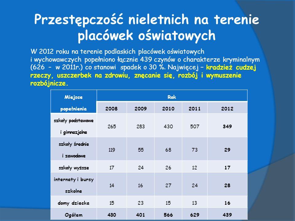 Przestępczość nieletnich na terenie placówek oświatowych W 2012 roku na terenie podlaskich placówek oświatowych i wychowawczych popełniono łącznie 439 czynów o charakterze kryminalnym (626 – w 2011r.) co stanowi spadek o 30 %.