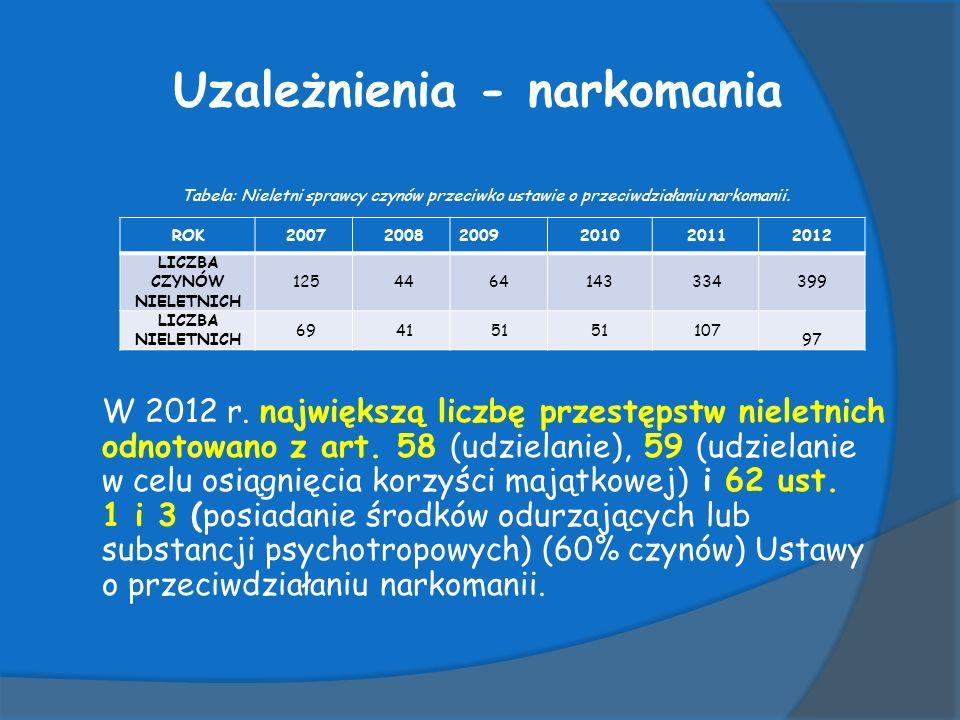 Uzależnienia - narkomania Tabela: Nieletni sprawcy czynów przeciwko ustawie o przeciwdziałaniu narkomanii.