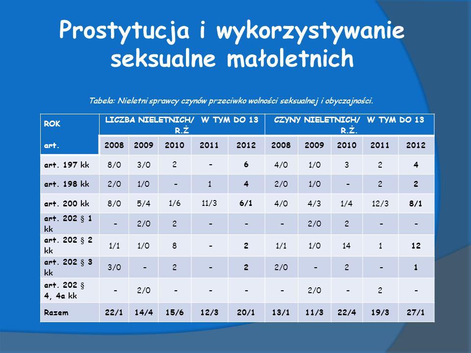 Prostytucja i wykorzystywanie seksualne małoletnich Tabela: Nieletni sprawcy czynów przeciwko wolności seksualnej i obyczajności.