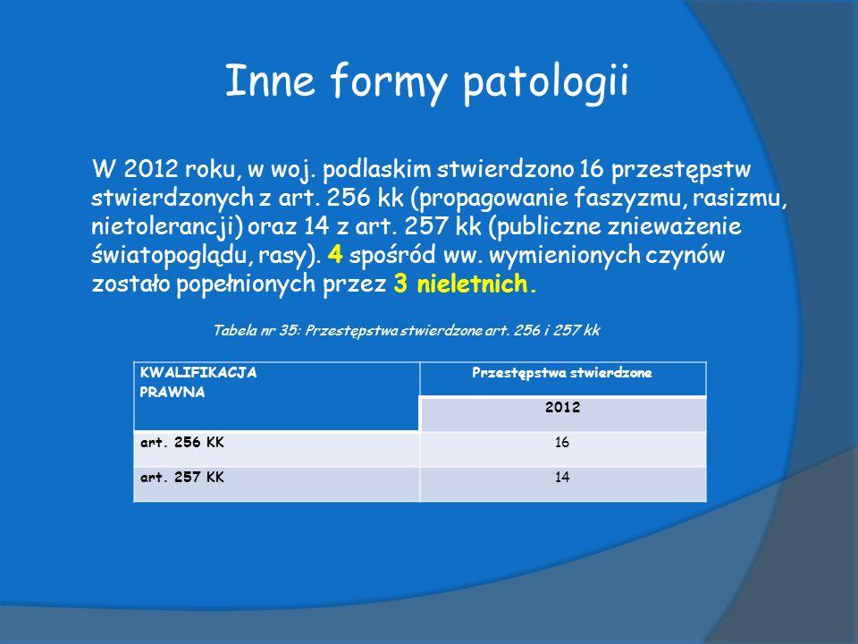 Inne formy patologii W 2012 roku, w woj.podlaskim stwierdzono 16 przestępstw stwierdzonych z art.