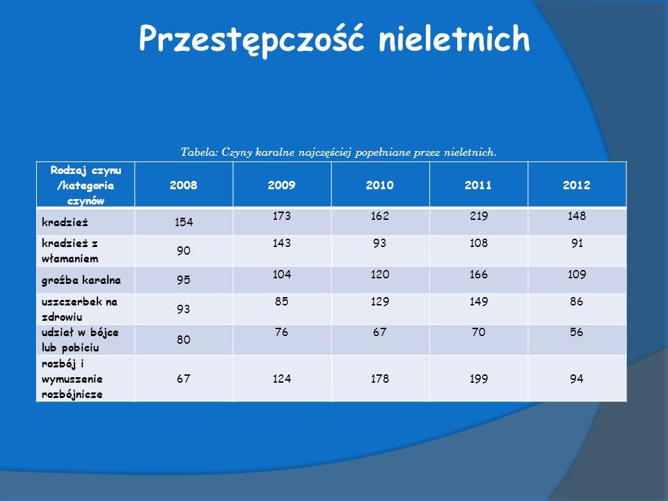 Przestępczość nieletnich Tabela: Czyny karalne najczęściej popełniane przez nieletnich.