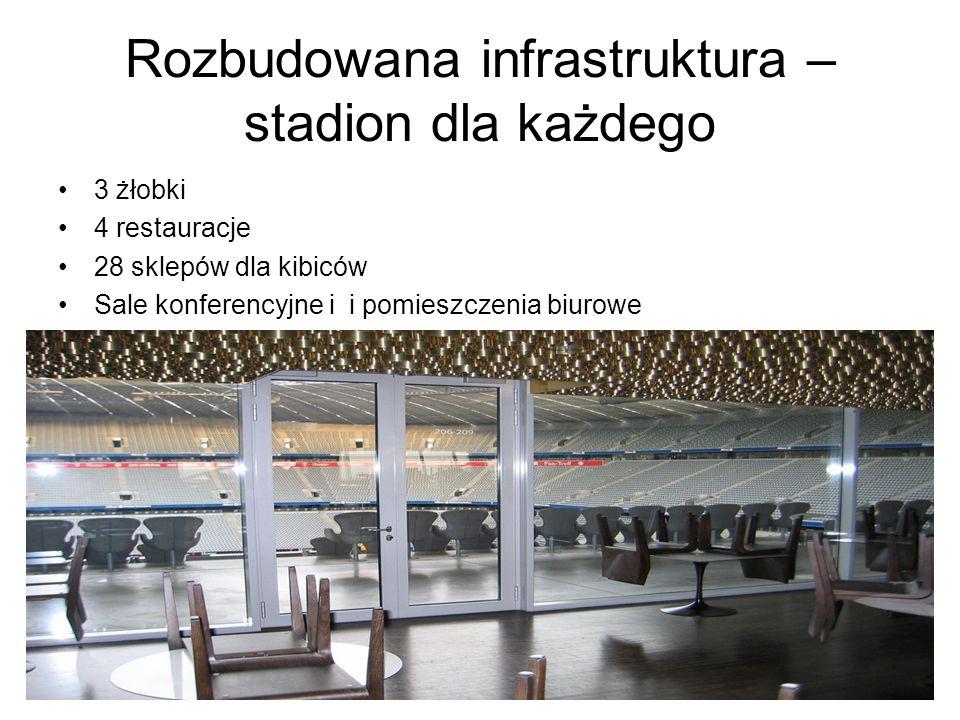 Rozbudowana infrastruktura – stadion dla każdego 3 żłobki 4 restauracje 28 sklepów dla kibiców Sale konferencyjne i i pomieszczenia biurowe