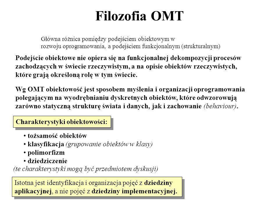 Filozofia OMT Główna różnica pomiędzy podejściem obiektowym w rozwoju oprogramowania, a podejściem funkcjonalnym (strukturalnym) Podejście obiektowe n