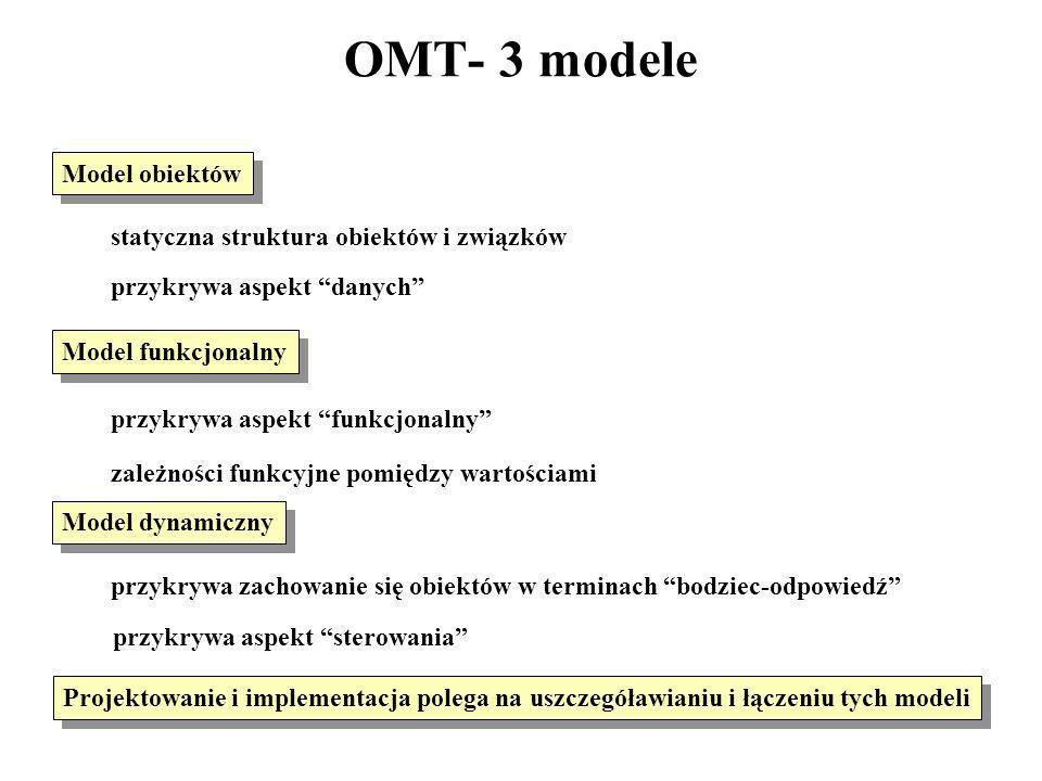 OMT- 3 modele Model obiektów statyczna struktura obiektów i związków przykrywa aspekt danych Model dynamiczny przykrywa zachowanie się obiektów w term