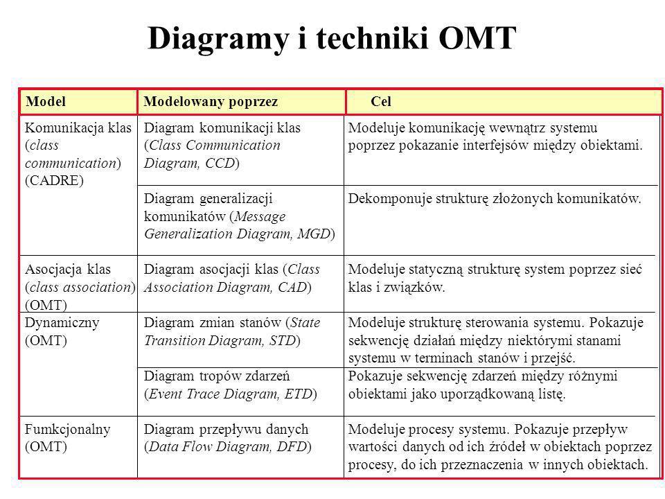 Diagramy i techniki OMT Modeluje komunikację wewnątrz systemu poprzez pokazanie interfejsów między obiektami. Dekomponuje strukturę złożonych komunika