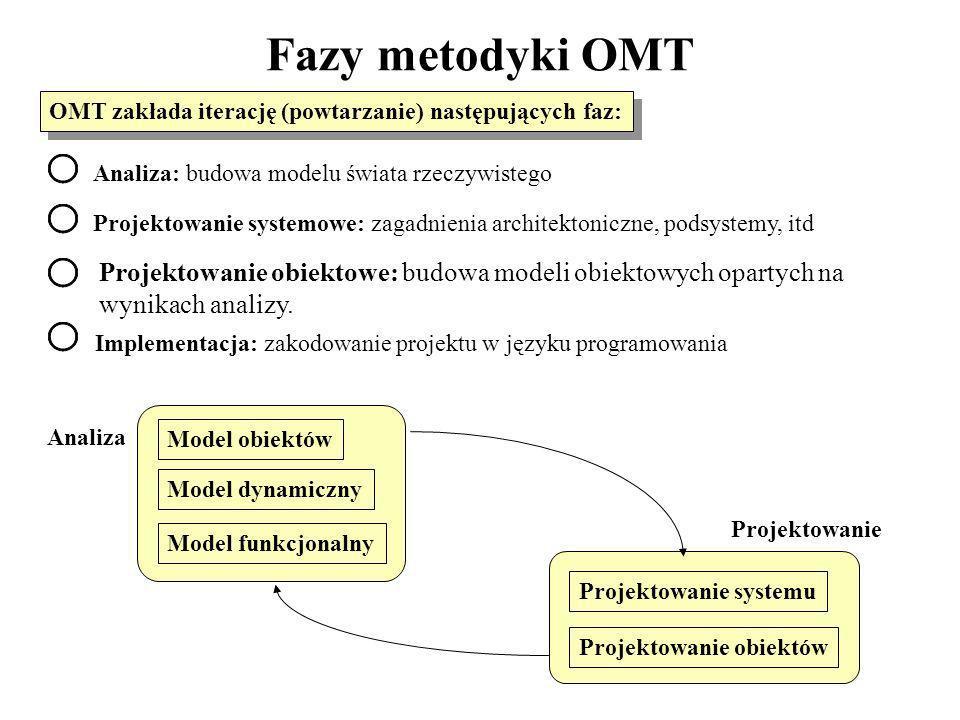 Fazy metodyki OMT OMT zakłada iterację (powtarzanie) następujących faz: Analiza: budowa modelu świata rzeczywistego Projektowanie systemowe: zagadnien