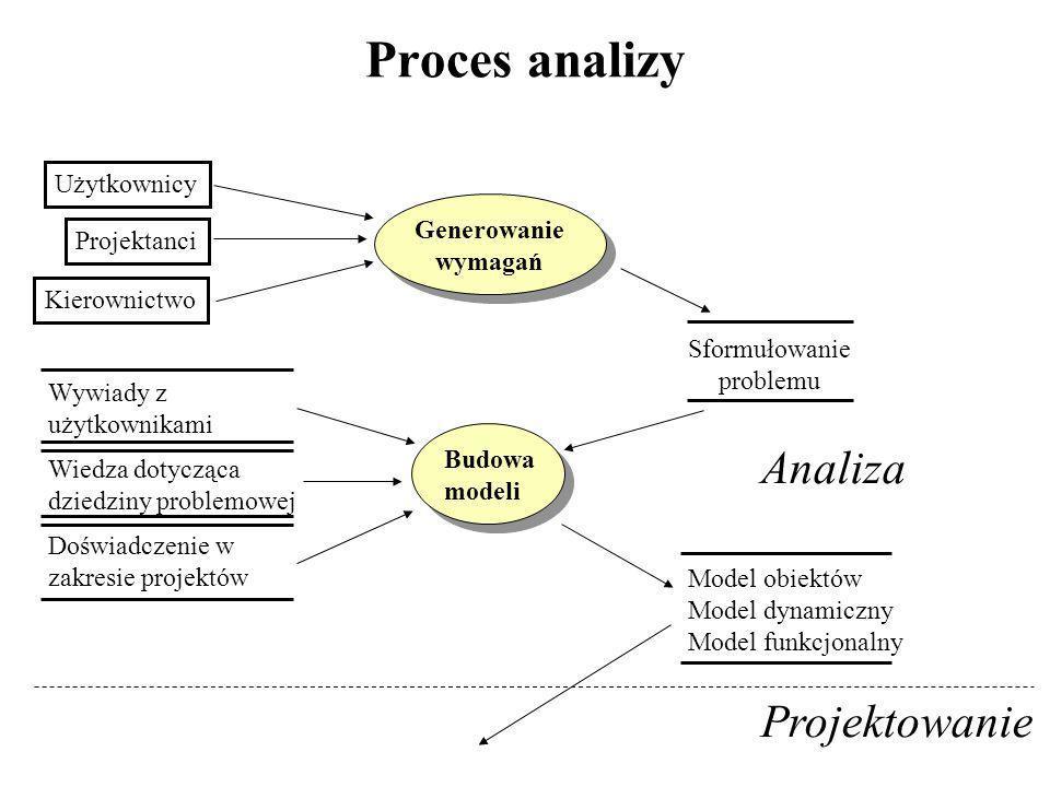 Proces analizy Użytkownicy Projektanci Kierownictwo Generowanie wymagań Generowanie wymagań Sformułowanie problemu Budowa modeli Budowa modeli Wywiady