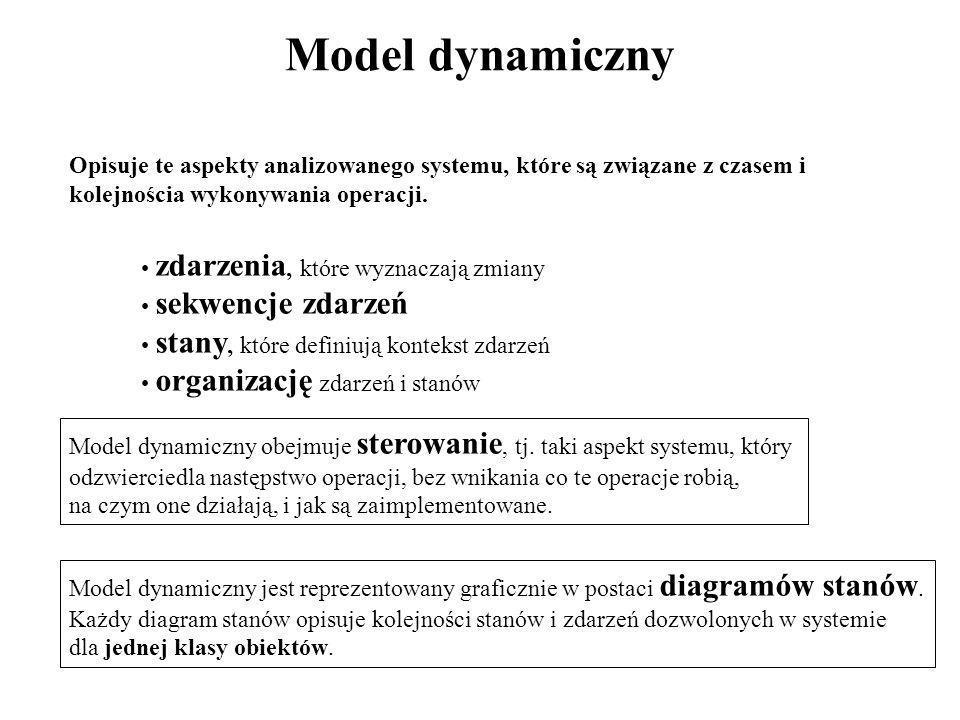 Model dynamiczny Opisuje te aspekty analizowanego systemu, które są związane z czasem i kolejnościa wykonywania operacji. zdarzenia, które wyznaczają