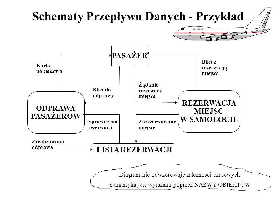 LISTA REZERWACJI Schematy Przepływu Danych - Przykład Diagram nie odwzorowuje zależności czasowych Semantyka jest wyrażana poprzez NAZWY OBIEKTÓW REZE