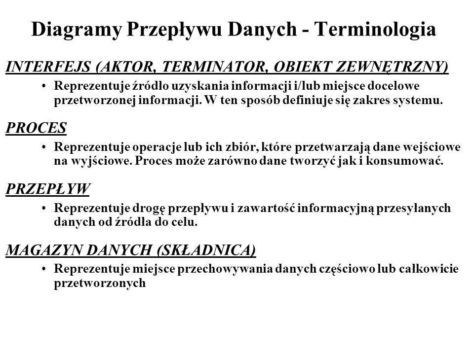 Strategia Top-Down - Prymitywy (1) T1: DEKOMPOZYCJA PROCESU Z PRZEPŁYWEM POŚREDNIM T2: DEKOMPOZYCJA PROCESU Z MAGAZYNEM POŚREDNIM T3: DEKOMPOZYCJA PROCESU NA PROCESY NIEZWIĄZANE T4: DEKOMPOZYCJA PRZEPŁYWU Dekompozycja procesów na podprocesy, w miarę możliwości, niezależne od siebie.