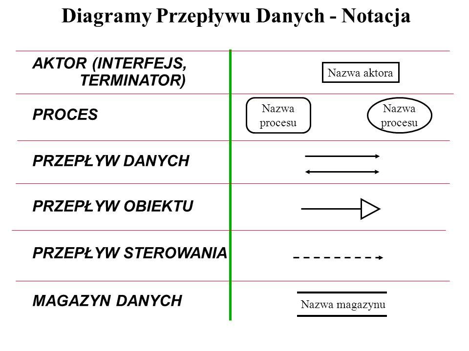 Diagramy Przepływu Danych - Ćwiczenie 1 ĆWICZENIE 1 Na podstawie niżej zamieszczonego opisu rzeczywistości zbuduj diagram przepływu danych.