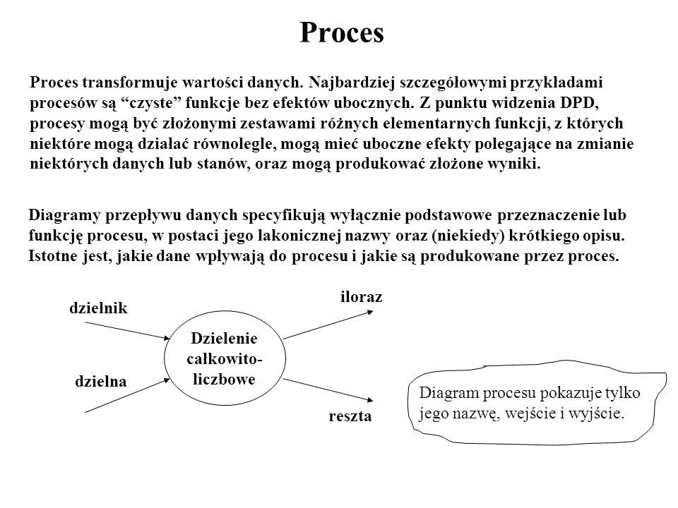 Strategia Top-Down - Przykład (1) PRACOWNIK NAUKOWY WYDAWNICTWO PRACOWNIK NAUKOWY PRZYJĘCIE ZAMÓWIENIA KSIĄŻKI WYDAWNICTWO Zamówienie książki Zamówienie książki Odpowiedź T2: OBSŁUGA ZAMÓWIENIA KSIĄŻKI PROCES ZAMÓWIENIA KSIĄŻKI ZAMÓWIENIA