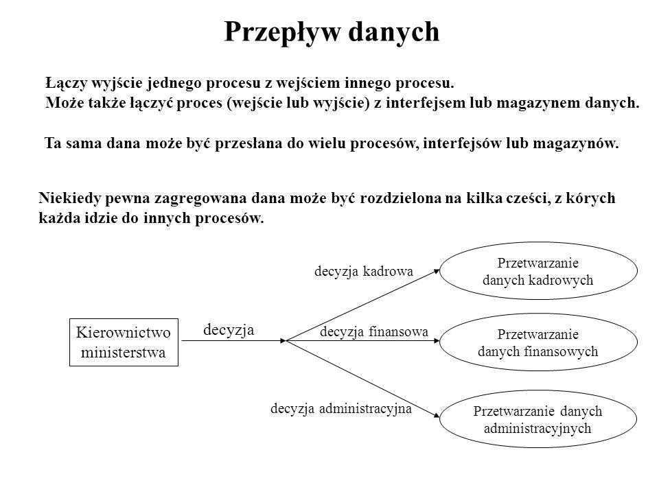 Diagramy Przepływu Danych - Ćwiczenie 2 ĆWICZENIE 2 Na podstawie niżej zamieszczonego opisu rzeczywistości zbuduj diagram przepływu danych.