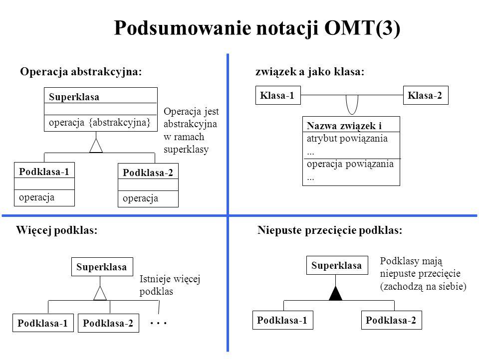 Podsumowanie notacji OMT(3) Operacja abstrakcyjna: Superklasa operacja {abstrakcyjna} Podklasa-1 operacja Podklasa-2 operacja Operacja jest abstrakcyj