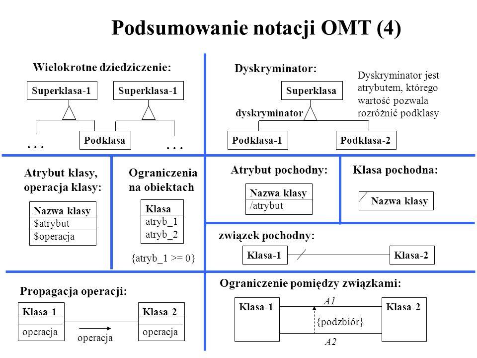 Podsumowanie notacji OMT (4) Wielokrotne dziedziczenie: Podklasa Superklasa-1... Dyskryminator jest atrybutem, którego wartość pozwala rozróżnić podkl
