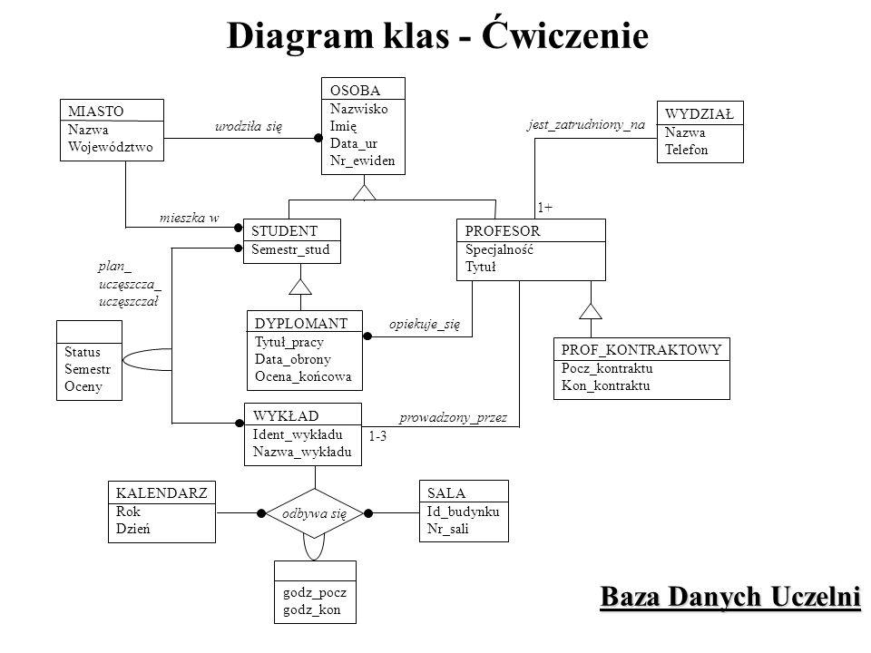 Diagram klas - Ćwiczenie urodziła się mieszka w 1+ Baza Danych Uczelni MIASTO Nazwa Województwo OSOBA Nazwisko Imię Data_ur Nr_ewiden STUDENT Semestr_