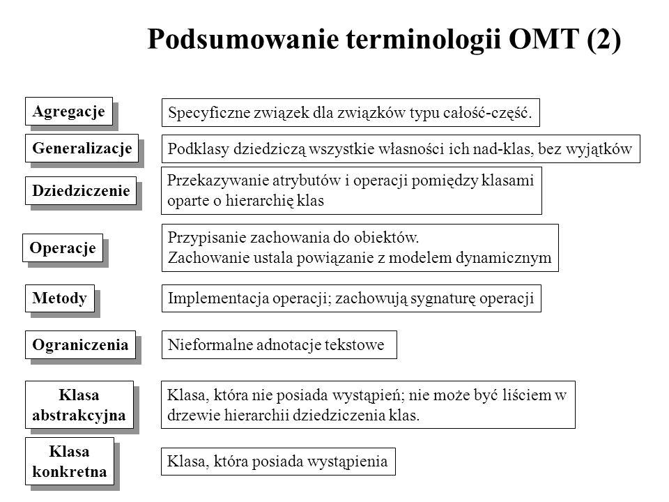 Podsumowanie terminologii OMT (2) Agregacje Operacje Specyficzne związek dla związków typu całość-część. Przypisanie zachowania do obiektów. Zachowani