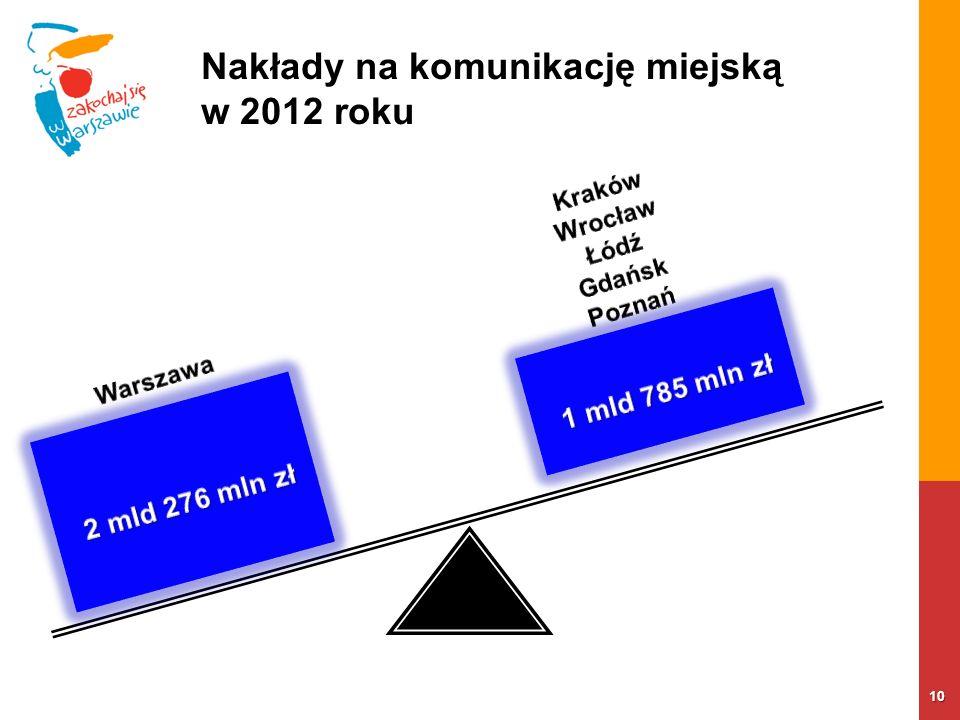 10 Nakłady na komunikację miejską w 2012 roku